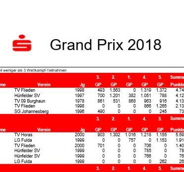 Das vorläufige Endergebnis des GP 2018 ist online!